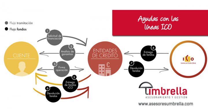 Tu asesoría en Córdoba te ayuda con las líneas ICO